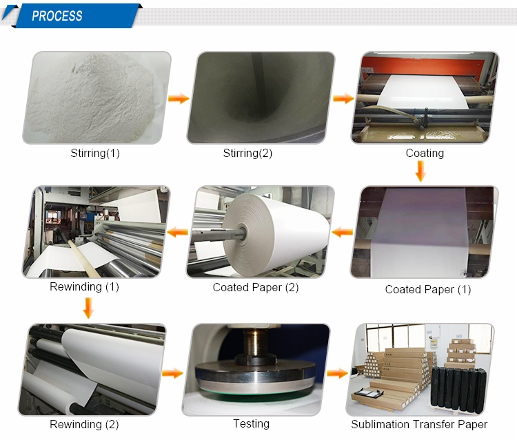 Sublimation Coating Formula