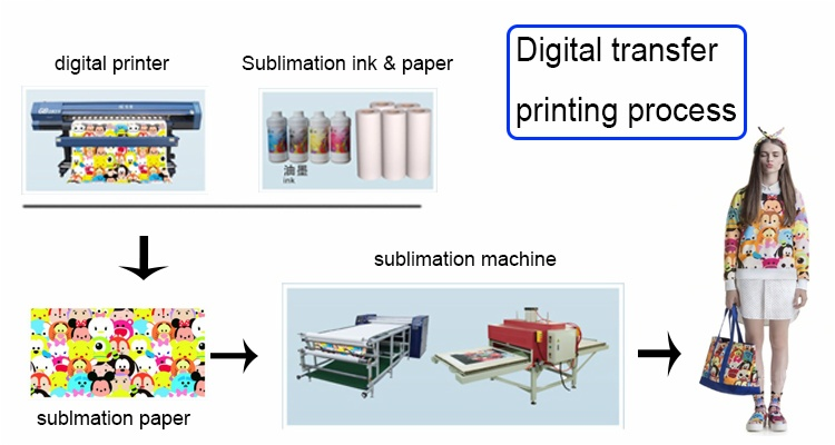 sublimation printing process