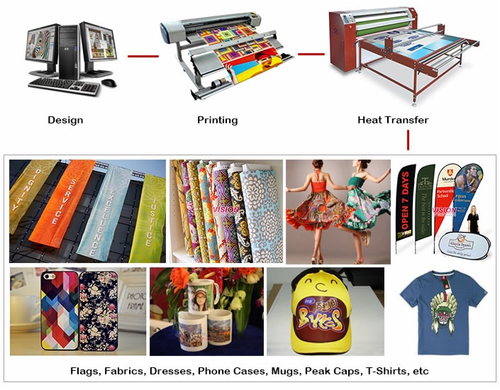 polyester printing